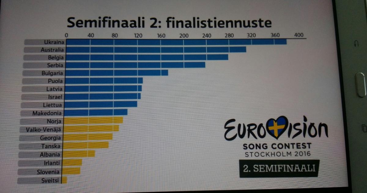 TV1 KULTTUURI. 2. FINAALI. EUROVIISUT 2016 TUKHOLMA